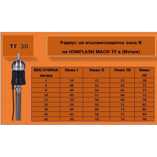 Мълниеприемник с изпреварващо действие IONIFLASH MACH NG TF 30 µs